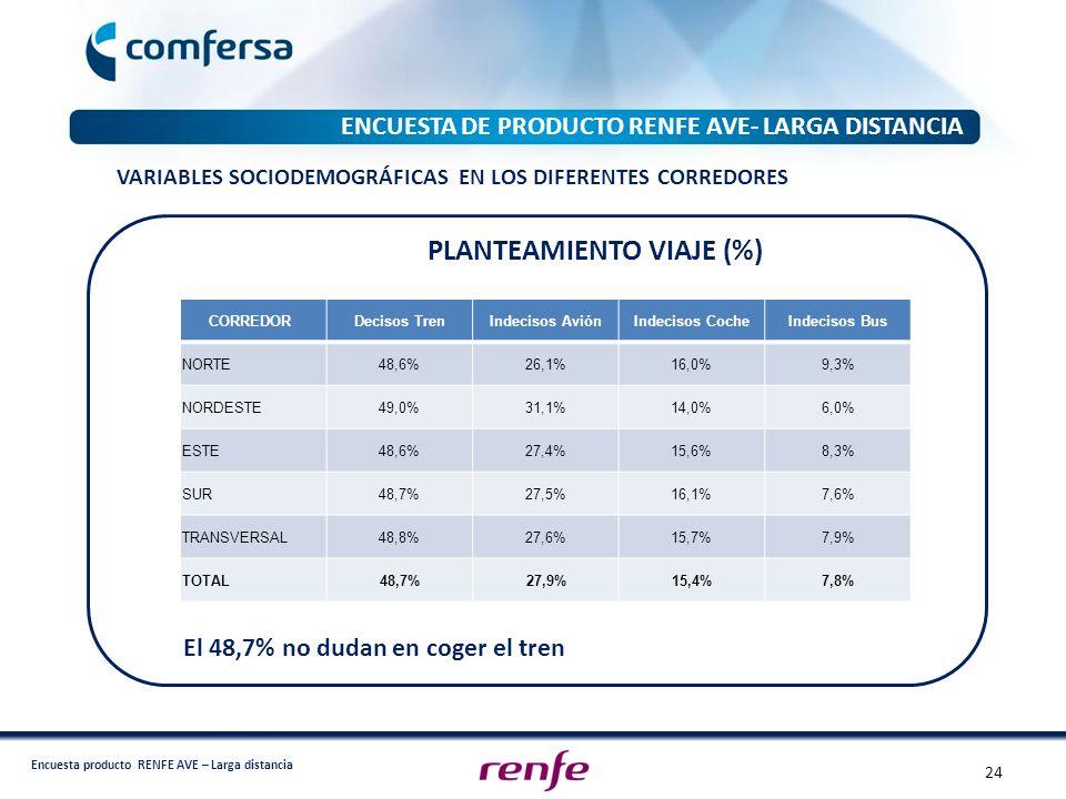 PLANTEAMIENTO VIAJE (%)