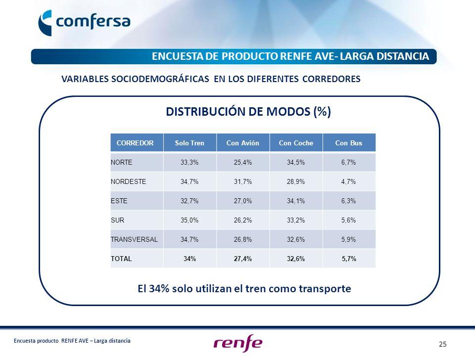 DISTRIBUCIÓN DE MODOS (%)