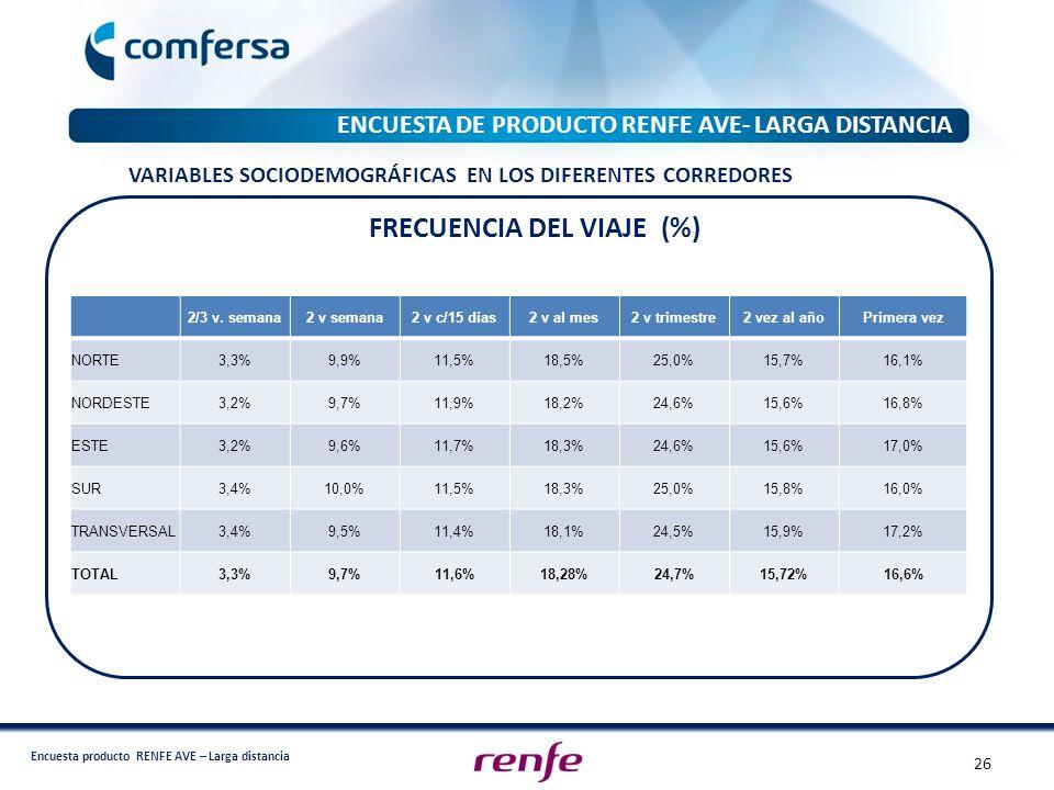 FRECUENCIA DEL VIAJE (%)