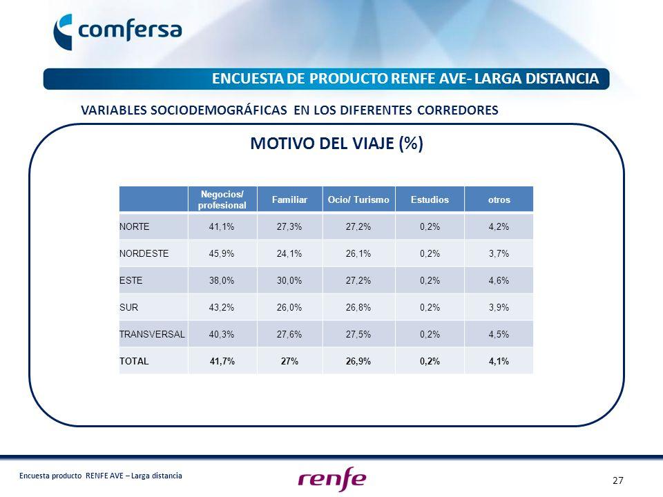 MOTIVO DEL VIAJE (%) ENCUESTA DE PRODUCTO RENFE AVE- LARGA DISTANCIA