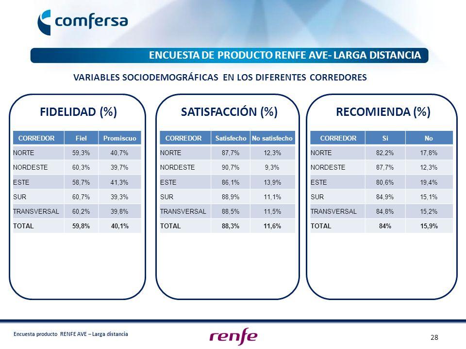 FIDELIDAD (%) SATISFACCIÓN (%) RECOMIENDA (%)