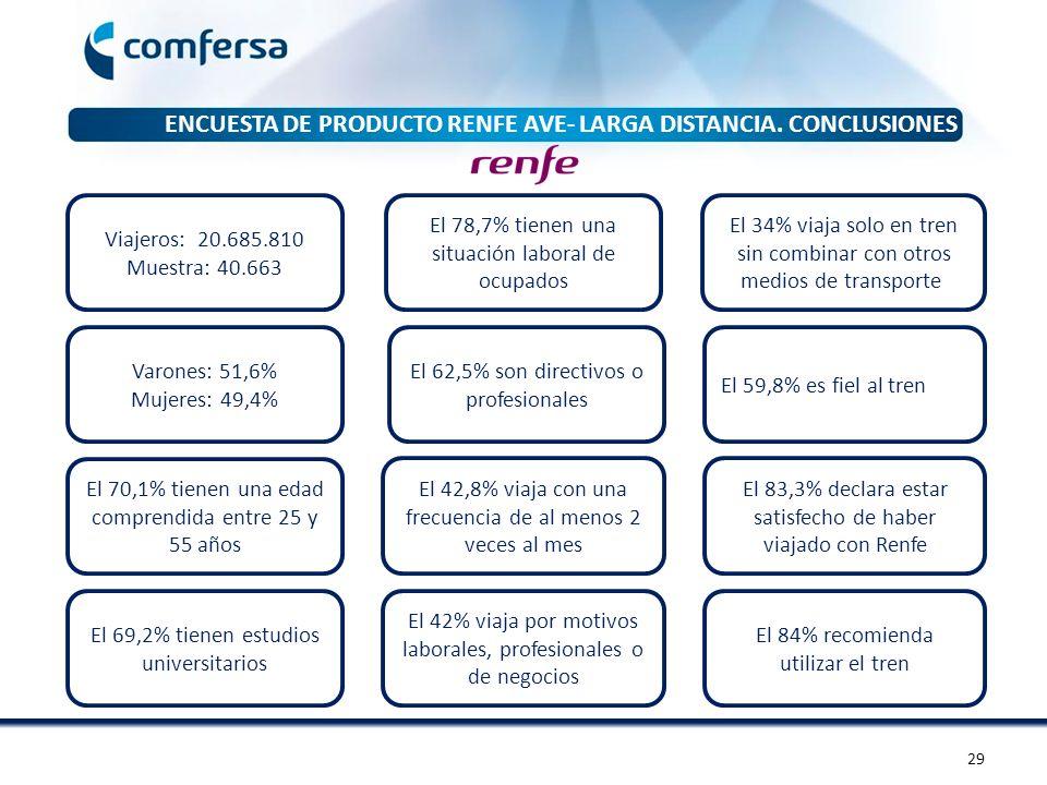 ENCUESTA DE PRODUCTO RENFE AVE- LARGA DISTANCIA. CONCLUSIONES