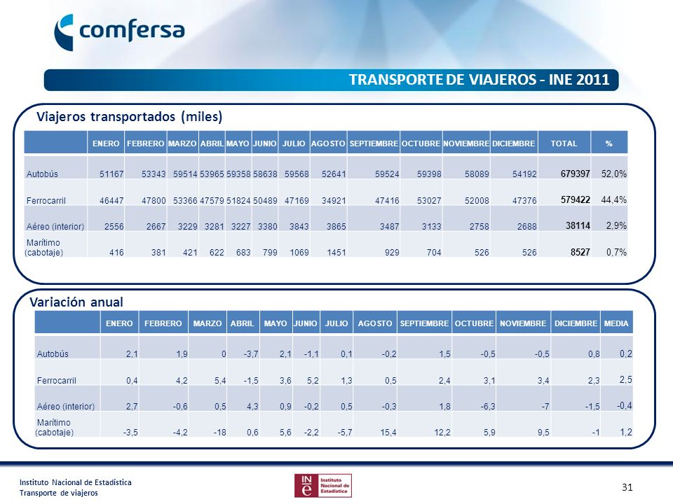 TRANSPORTE DE VIAJEROS - INE 2011 Viajeros transportados (miles)