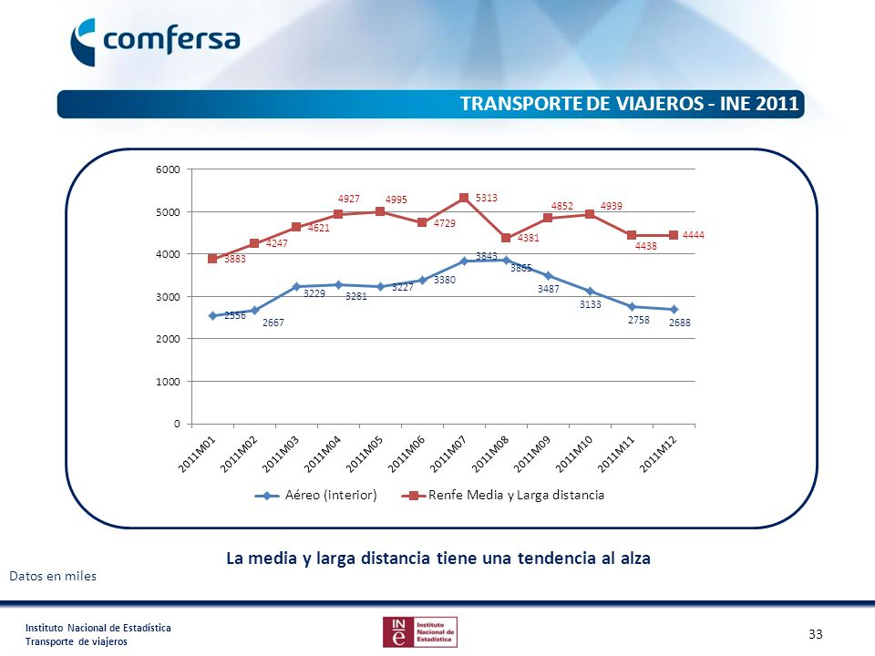 TRANSPORTE DE VIAJEROS - INE 2011