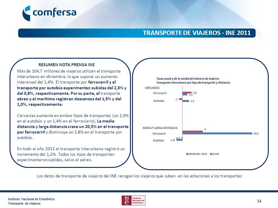 TRANSPORTE DE VIAJEROS - INE 2011 RESUMEN NOTA PRENSA INE