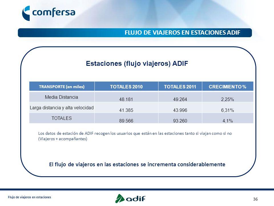 FLUJO DE VIAJEROS EN ESTACIONES ADIF
