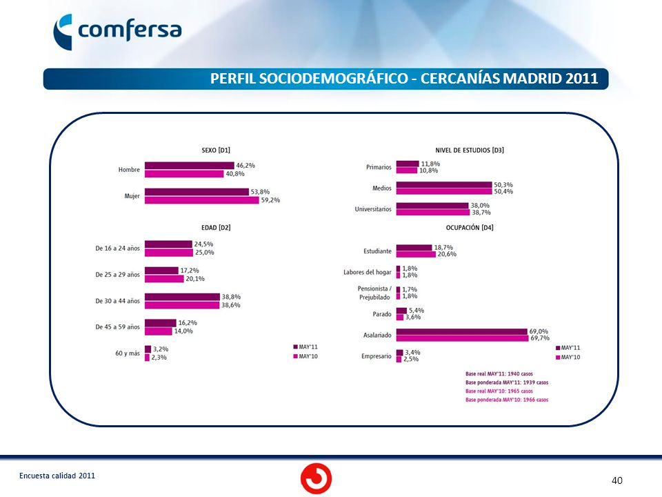 PERFIL SOCIODEMOGRÁFICO - CERCANÍAS MADRID 2011