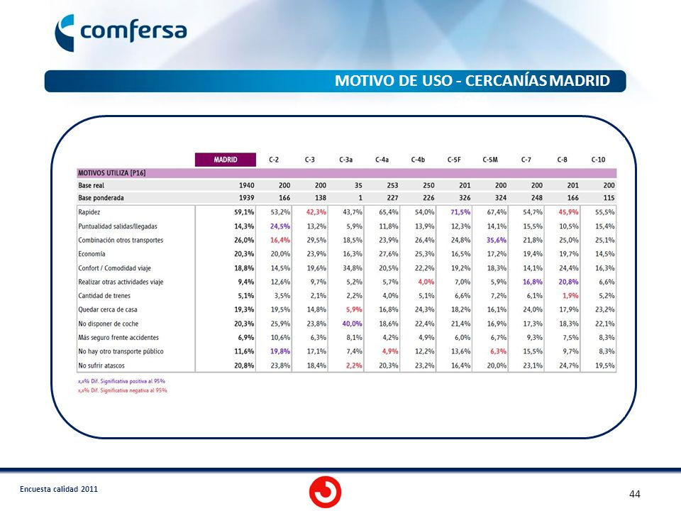 MOTIVO DE USO - CERCANÍAS MADRID 2011