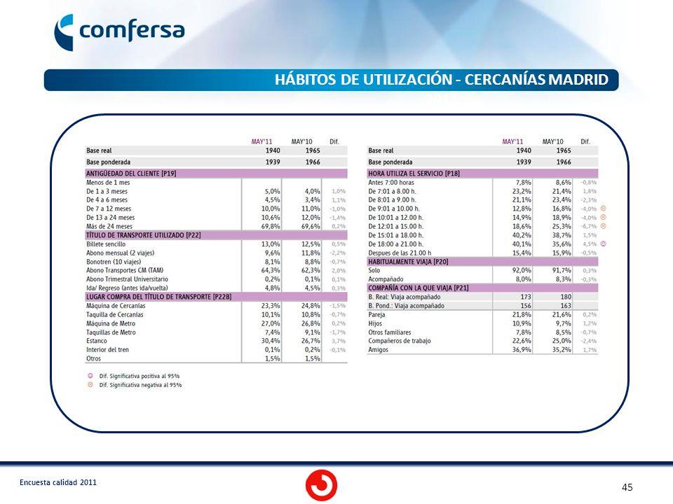 HÁBITOS DE UTILIZACIÓN - CERCANÍAS MADRID 2011