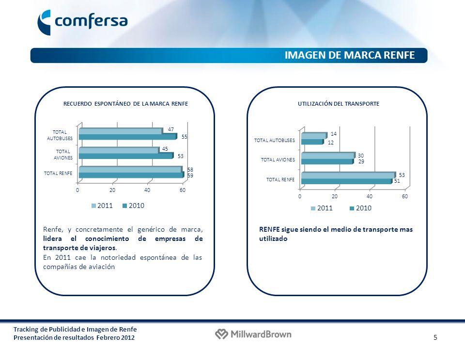 RECUERDO ESPONTÁNEO DE LA MARCA RENFE UTILIZACIÓN DEL TRANSPORTE