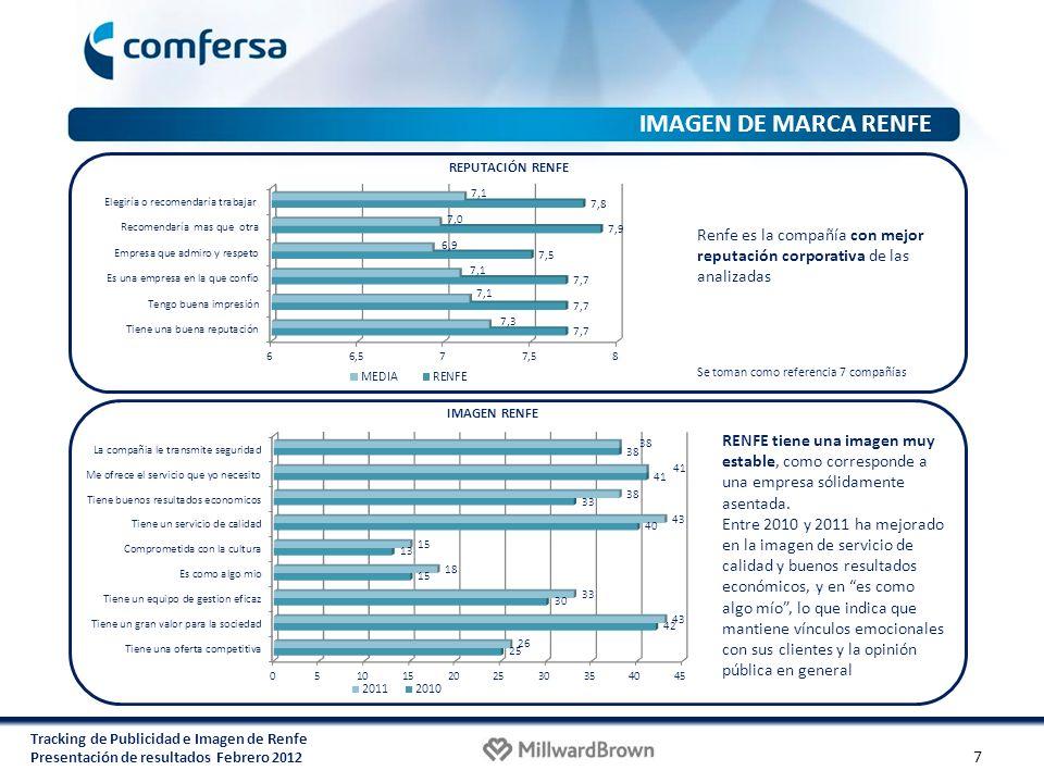 IMAGEN DE MARCA RENFE REPUTACIÓN RENFE. Renfe es la compañía con mejor reputación corporativa de las analizadas.