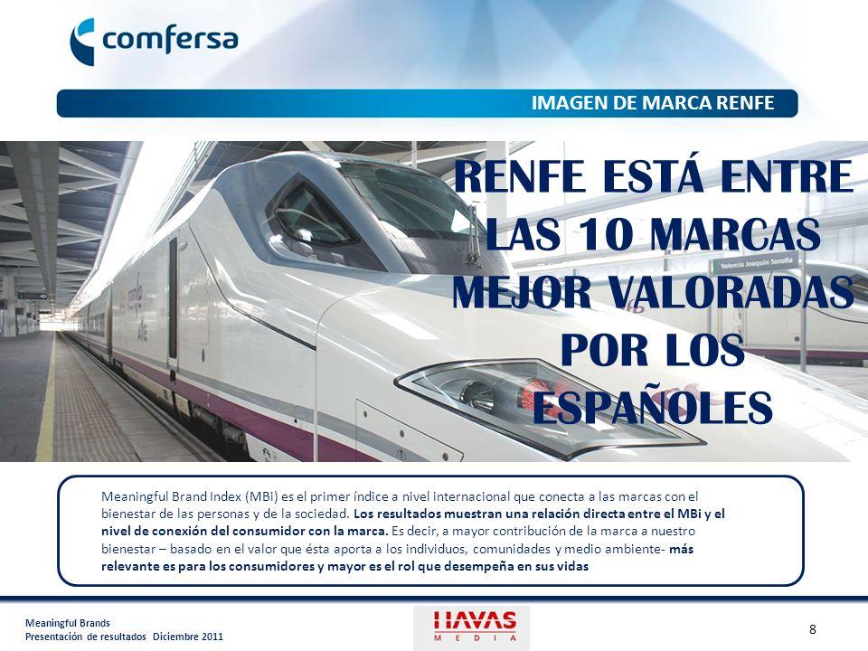 RENFE ESTÁ ENTRE LAS 10 MARCAS MEJOR VALORADAS