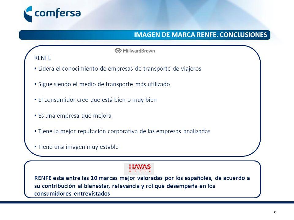 IMAGEN DE MARCA RENFE. CONCLUSIONES
