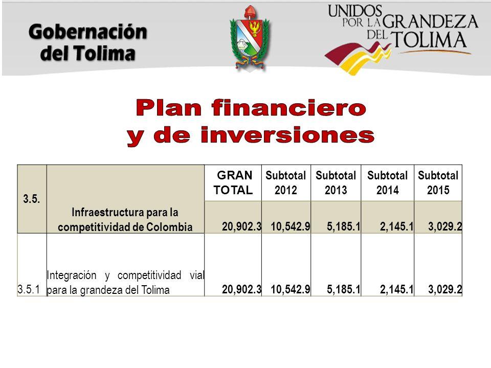Infraestructura para la competitividad de Colombia