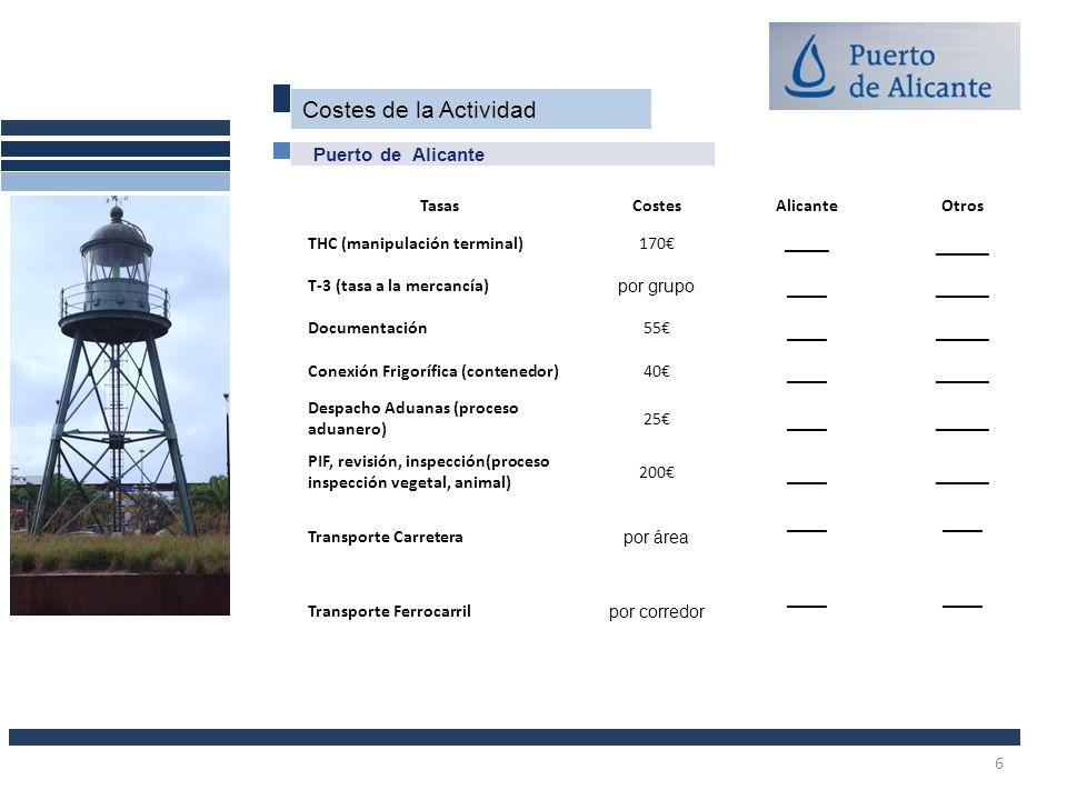 ____ ___ Costes de la Actividad Puerto de Alicante Tasas Costes