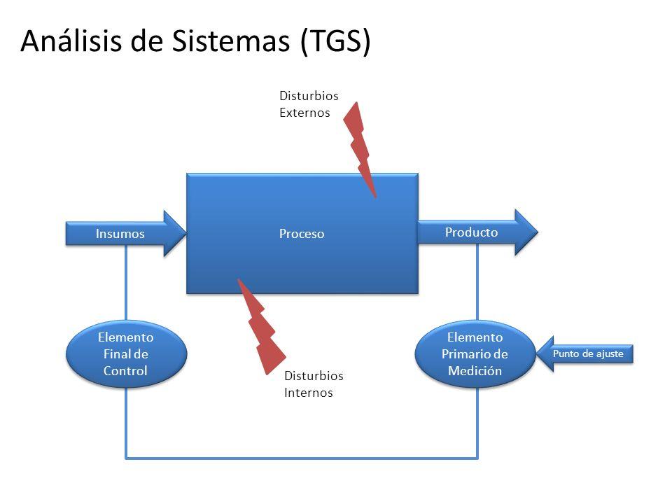 Análisis de Sistemas (TGS)