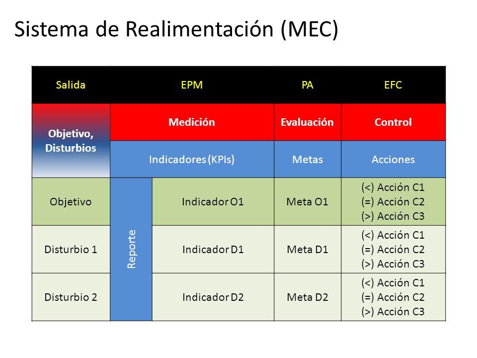 Sistema de Realimentación (MEC)