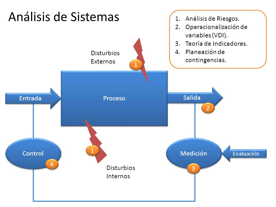 Análisis de Sistemas Análisis de Riesgos.