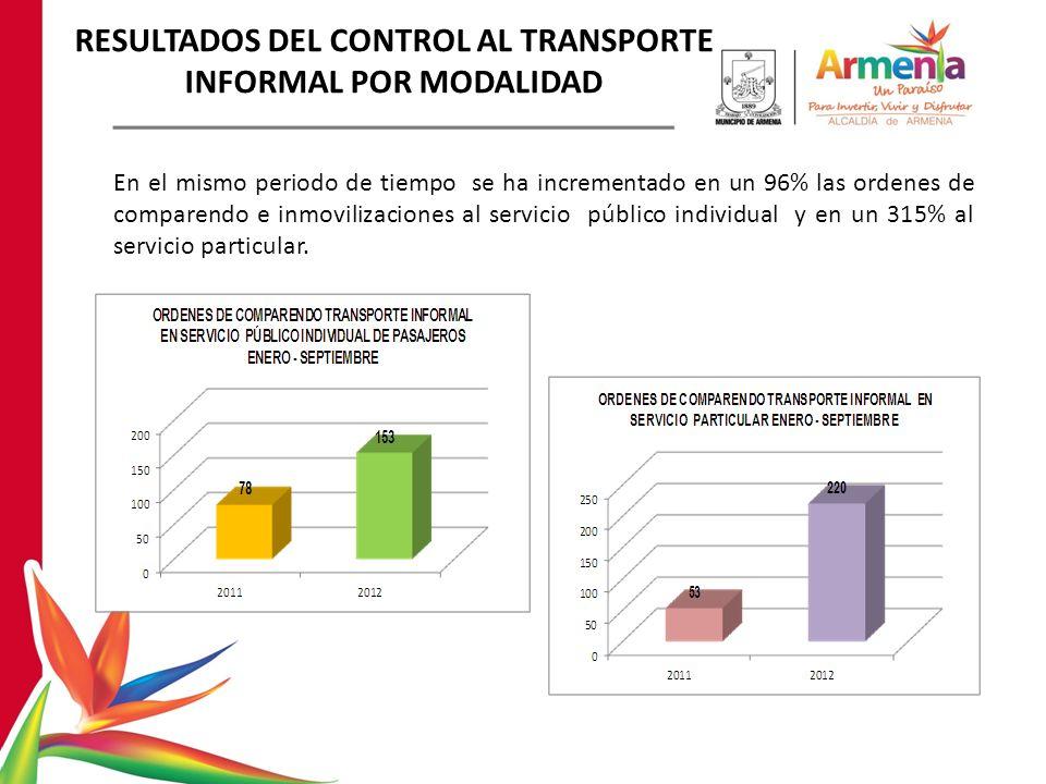 RESULTADOS DEL CONTROL AL TRANSPORTE INFORMAL POR MODALIDAD