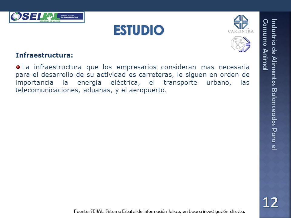 ESTUDIO Infraestructura: