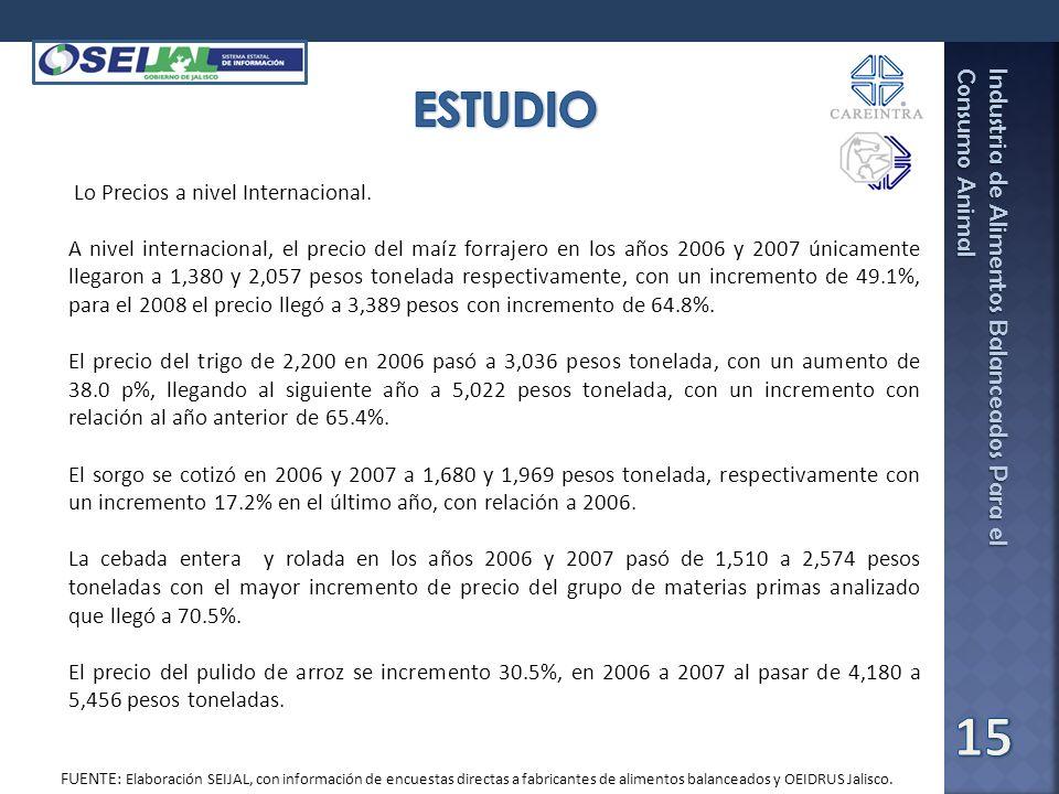 ESTUDIO Lo Precios a nivel Internacional.