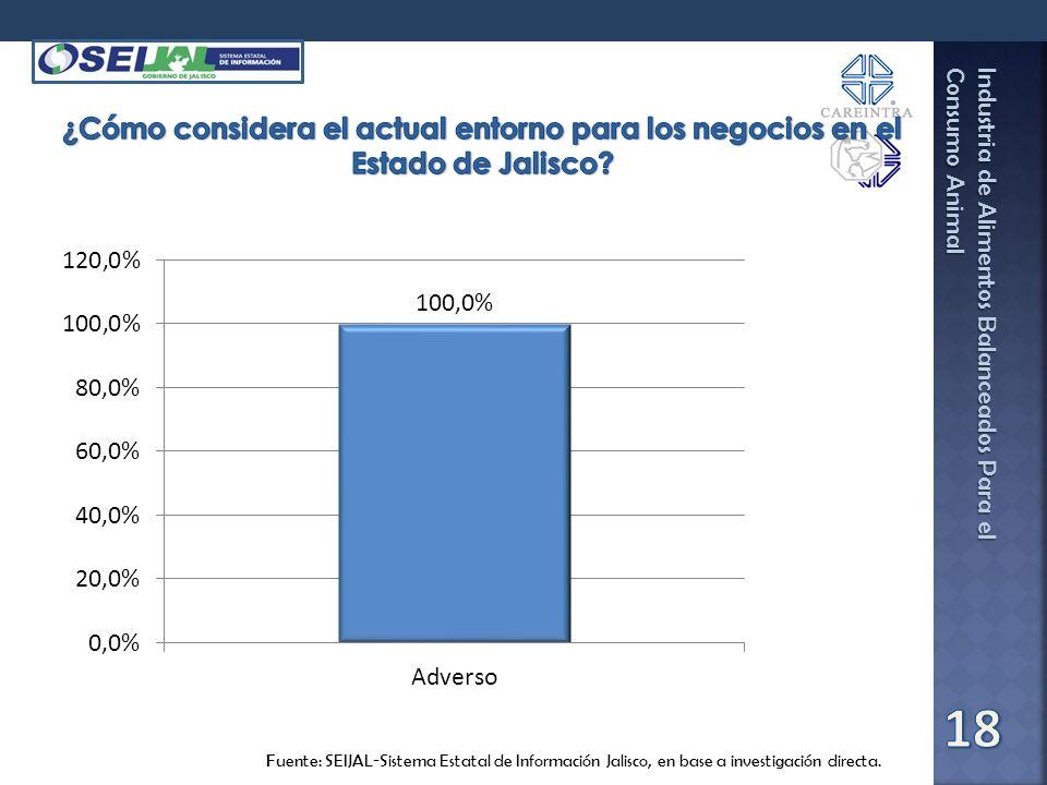 ¿Cómo considera el actual entorno para los negocios en el Estado de Jalisco