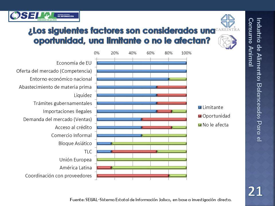 ¿Los siguientes factores son considerados una oportunidad, una limitante o no le afectan