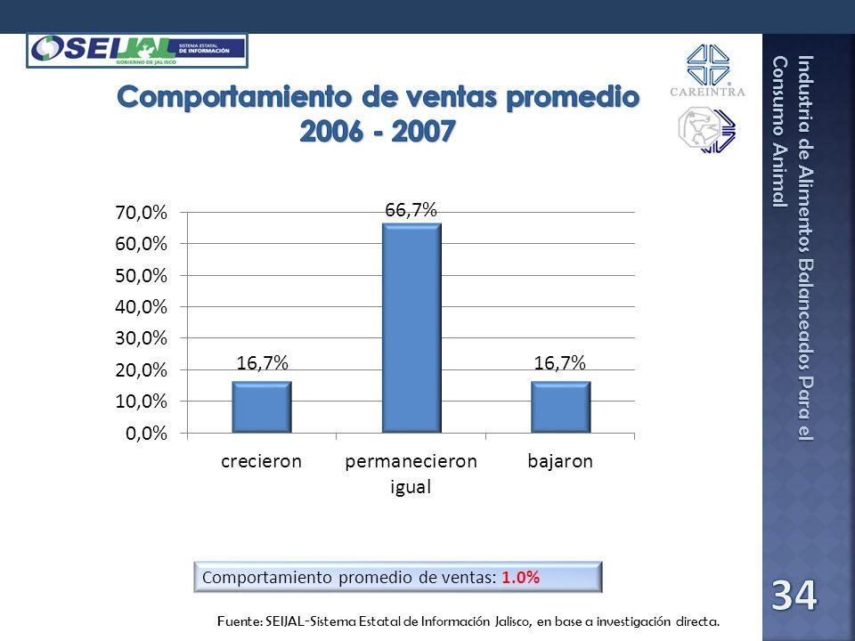 Comportamiento de ventas promedio 2006 - 2007
