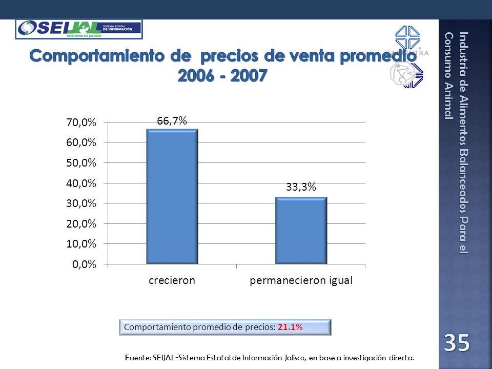 Comportamiento de precios de venta promedio 2006 - 2007