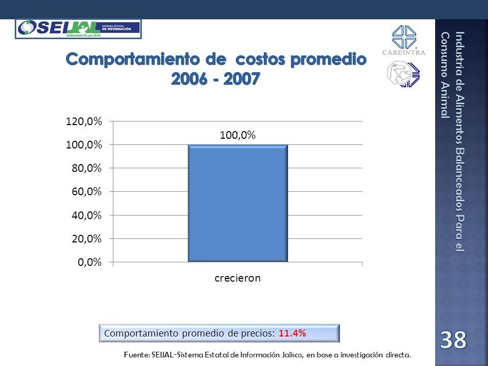 Comportamiento de costos promedio 2006 - 2007