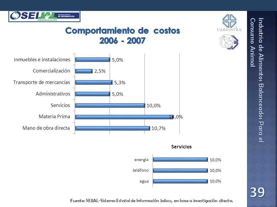 Comportamiento de costos 2006 - 2007