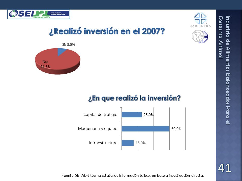 ¿Realizó inversión en el 2007
