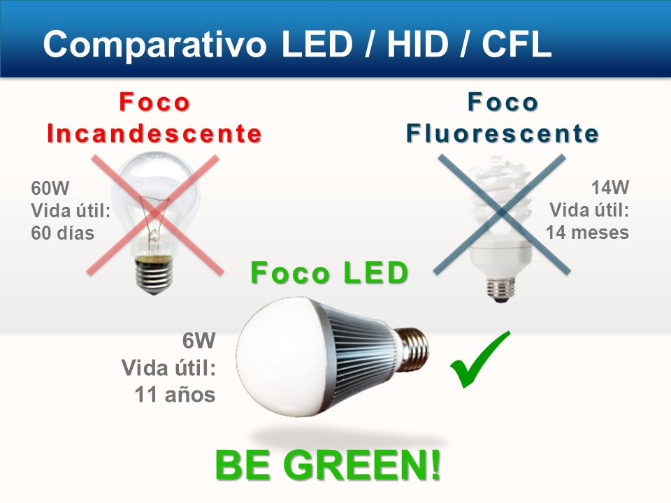  BE GREEN! Comparativo LED / HID / CFL Foco LED Foco Incandescente