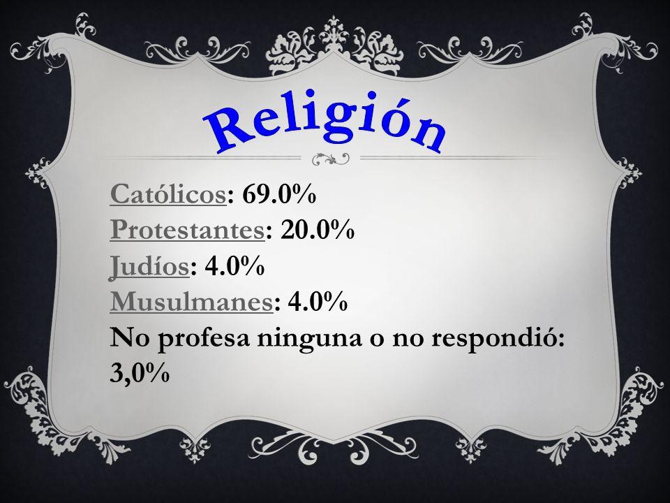 Religión Católicos: 69.0% Protestantes: 20.0% Judíos: 4.0%
