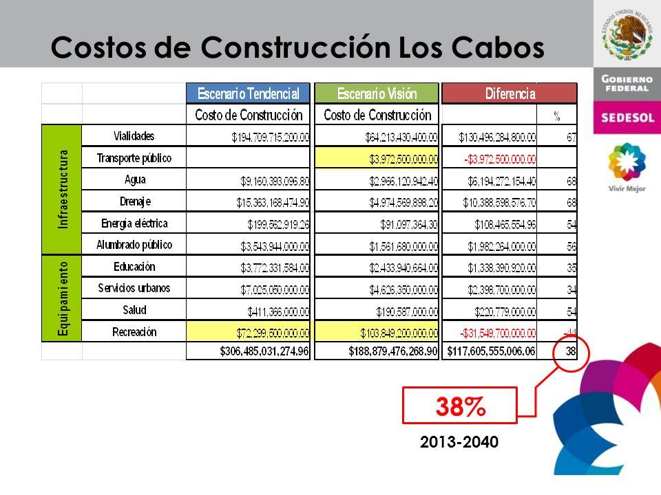 Costos de Construcción Los Cabos