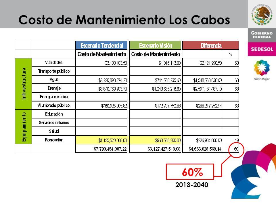 Costo de Mantenimiento Los Cabos