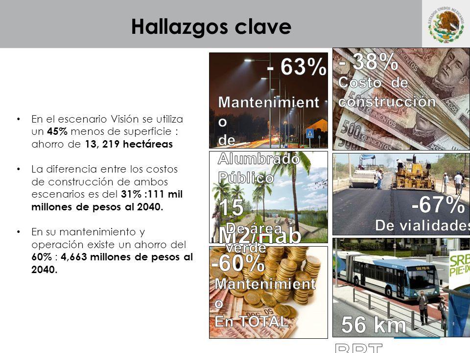 - 38% - 63% -67% 15 M2/Hab -60% 56 km BRT Hallazgos clave
