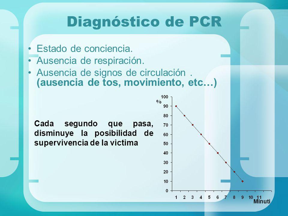 Diagnóstico de PCR Estado de conciencia. Ausencia de respiración.