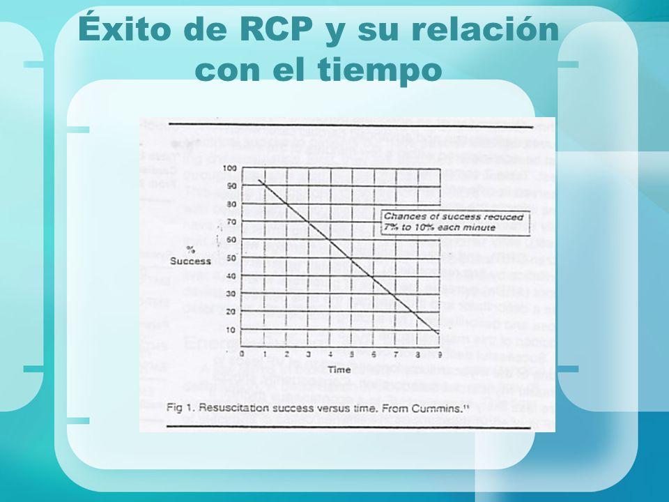 Éxito de RCP y su relación con el tiempo