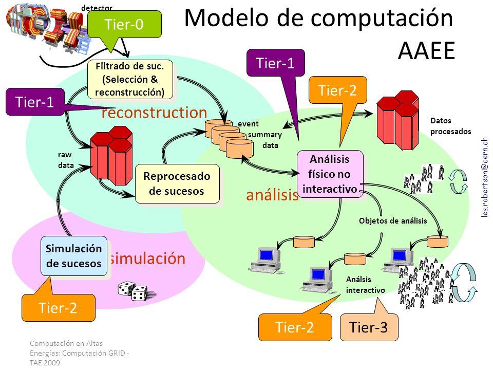 Modelo de computación AAEE