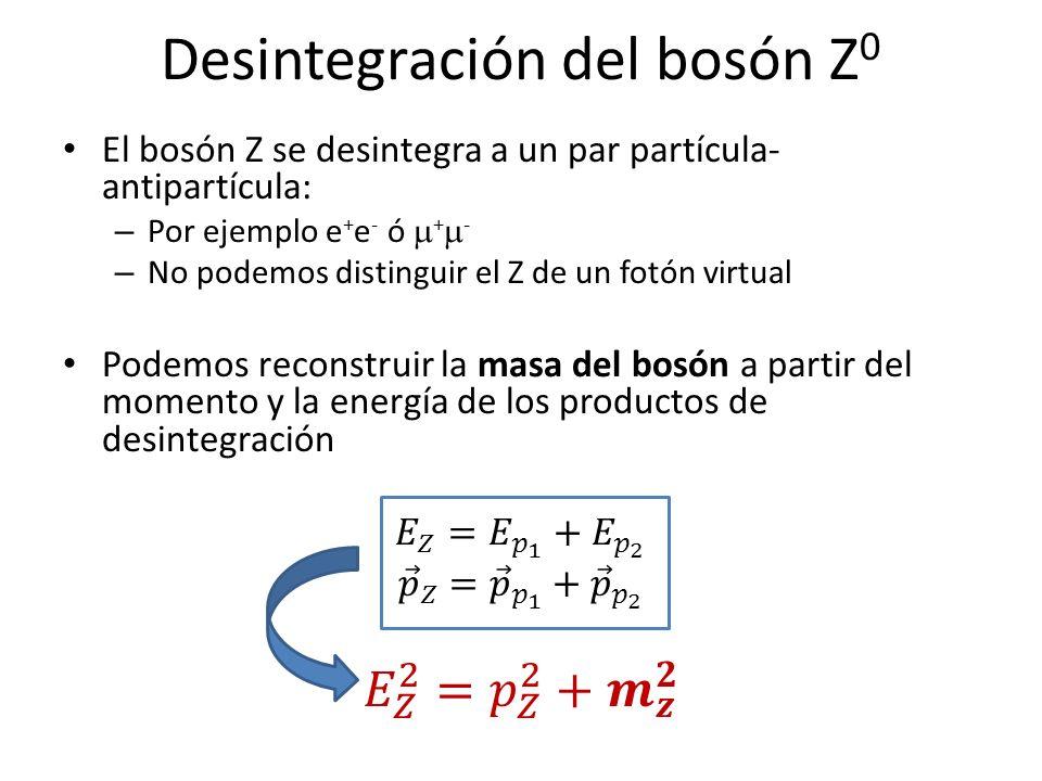 Desintegración del bosón Z0
