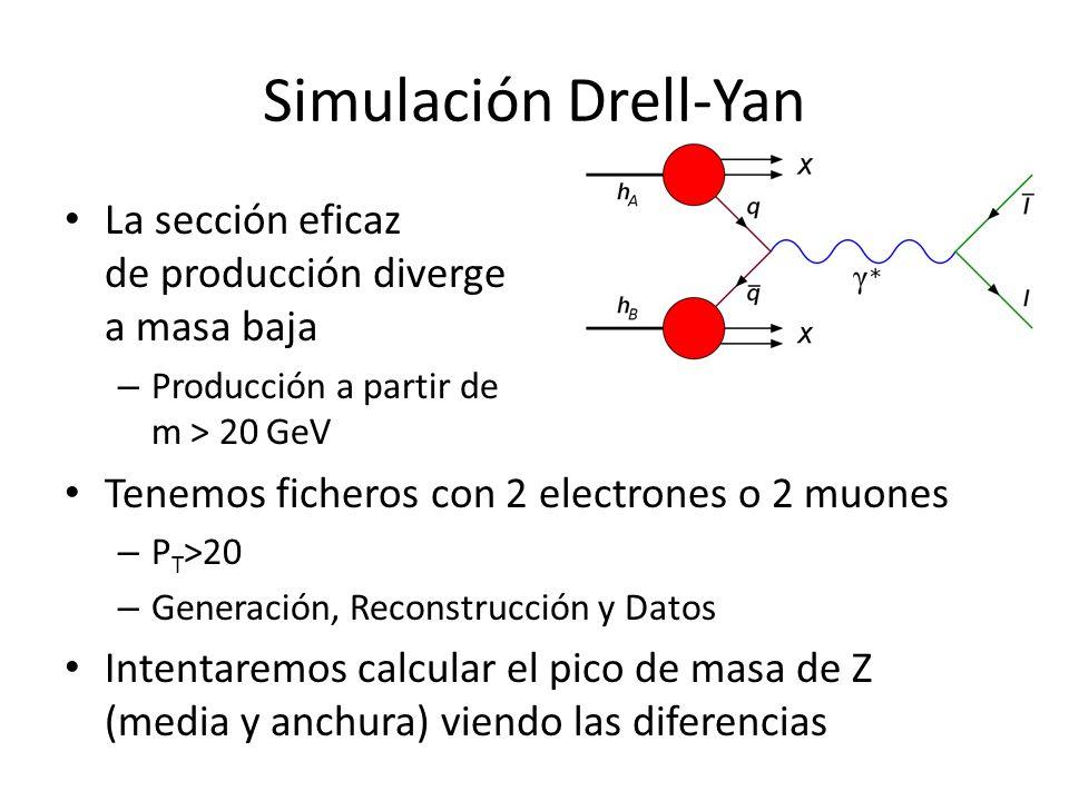 Simulación Drell-Yan La sección eficaz de producción diverge a masa baja. Producción a partir de m > 20 GeV.