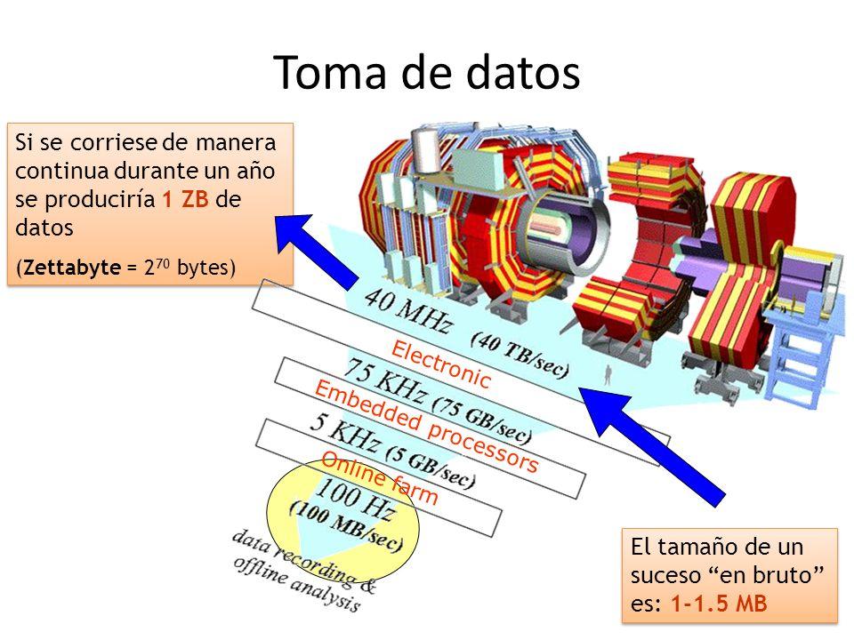 Toma de datos Si se corriese de manera continua durante un año se produciría 1 ZB de datos. (Zettabyte = 270 bytes)