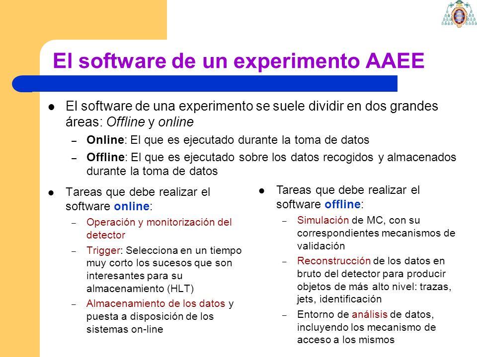 El software de un experimento AAEE