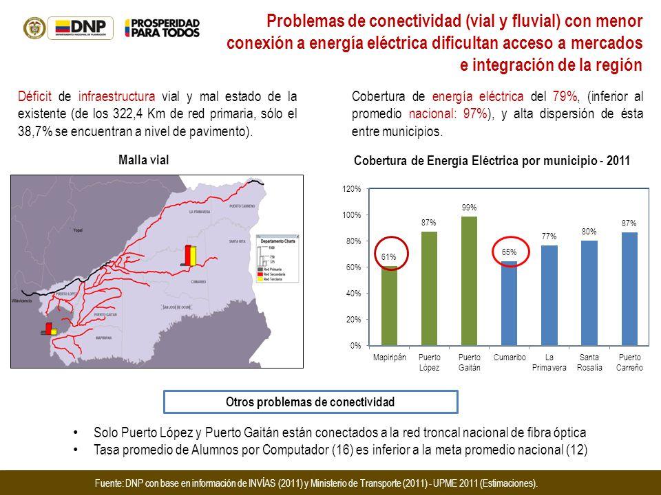Problemas de conectividad (vial y fluvial) con menor conexión a energía eléctrica dificultan acceso a mercados e integración de la región