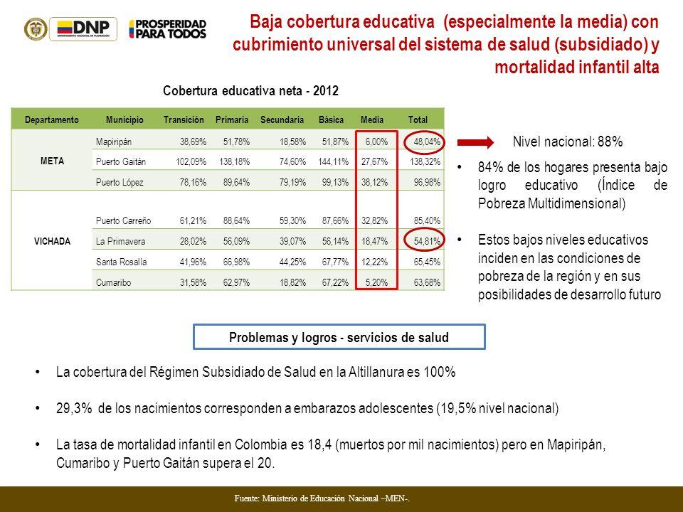 Baja cobertura educativa (especialmente la media) con cubrimiento universal del sistema de salud (subsidiado) y mortalidad infantil alta