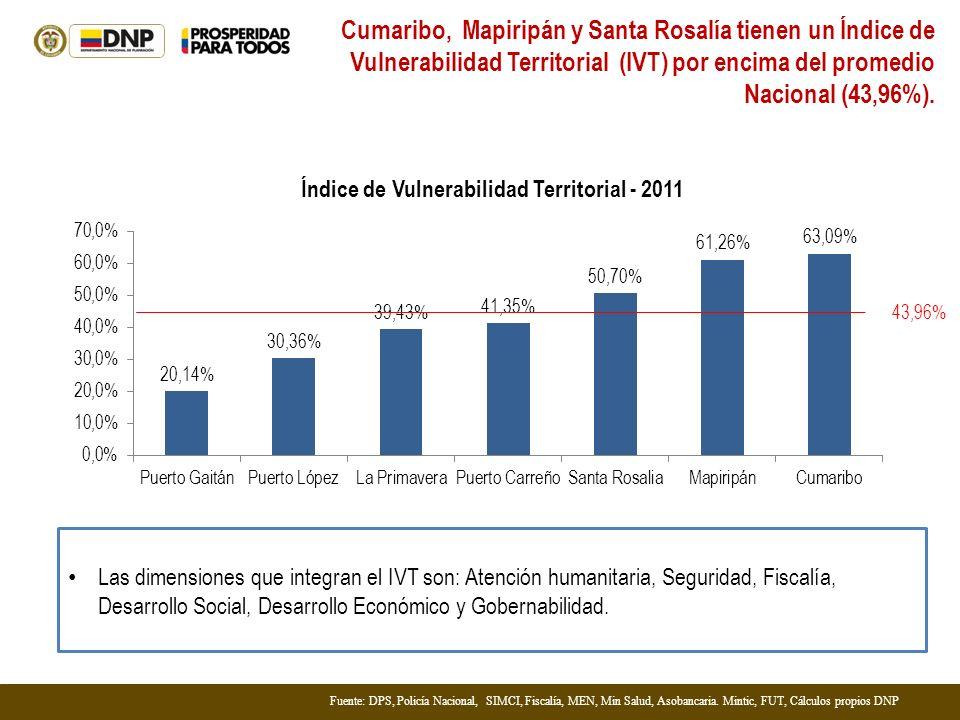 Índice de Vulnerabilidad Territorial - 2011