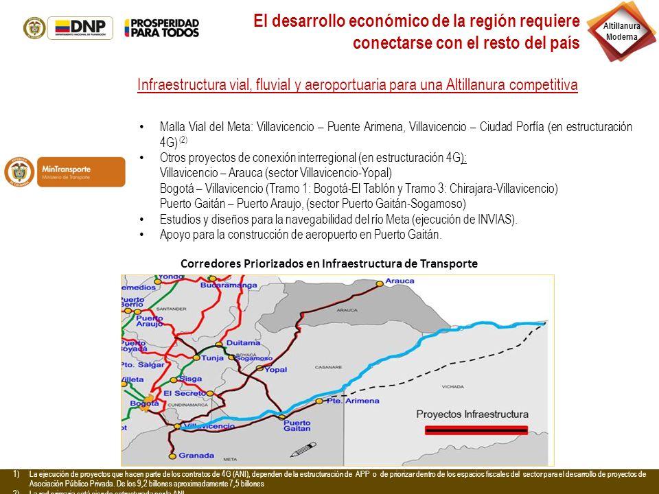 Corredores Priorizados en Infraestructura de Transporte