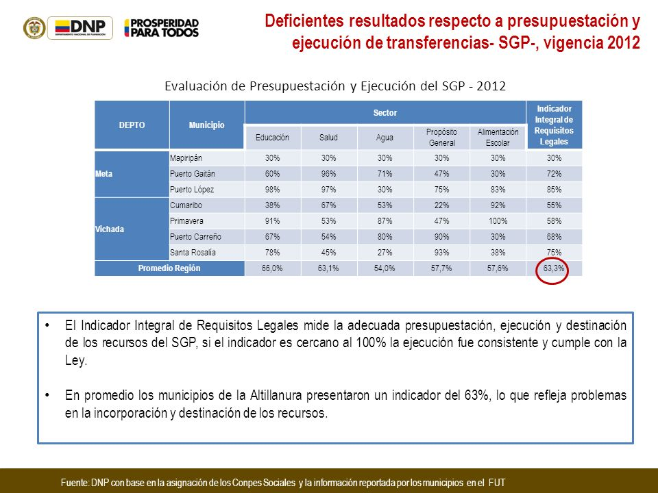 Indicador Integral de Requisitos Legales