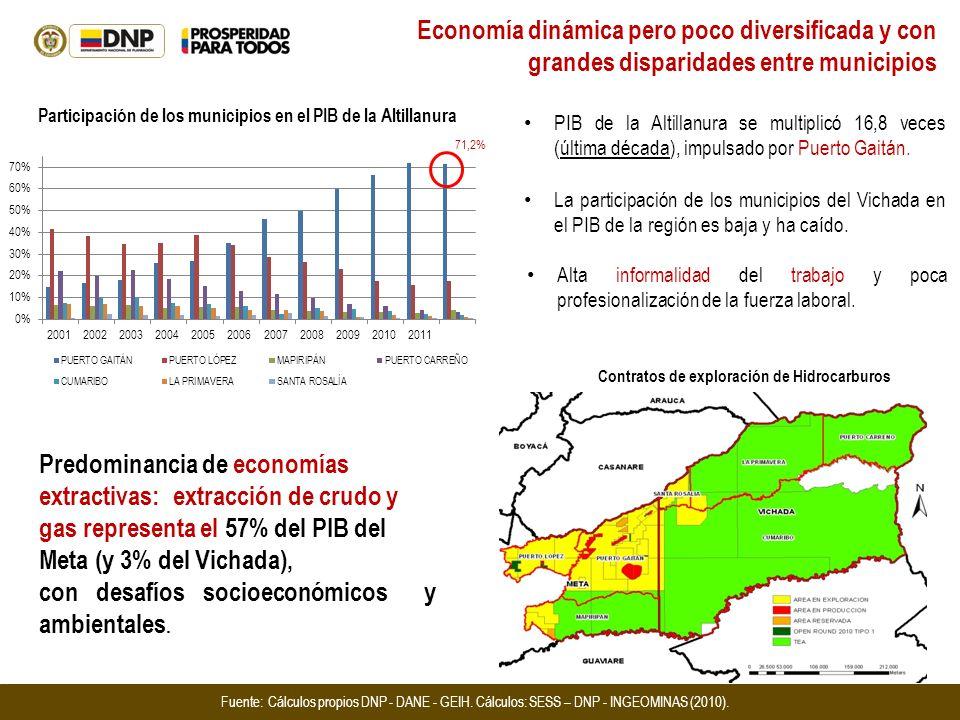 Participación de los municipios en el PIB de la Altillanura